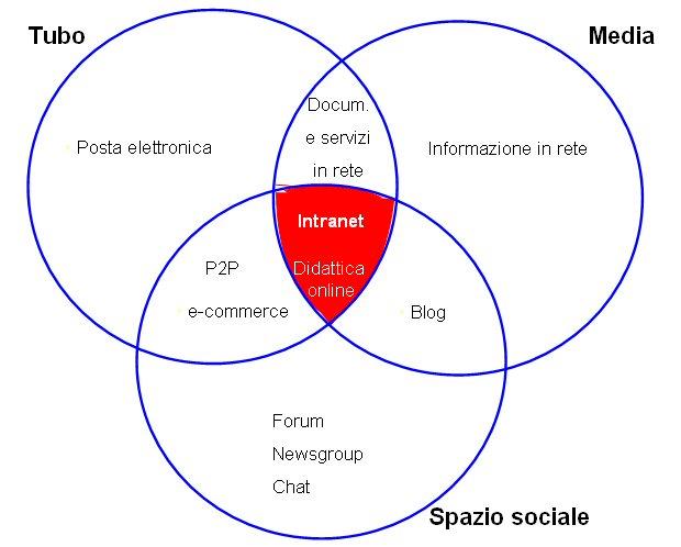 Tripartizione della Rete per Franco Carlini