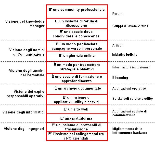Schema intranet multilivello