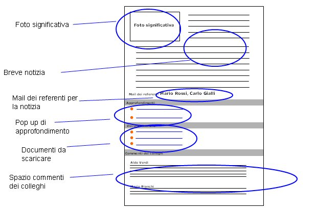 Schema di notizia completa in intranet