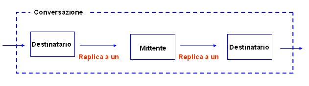 schema modello conversativo