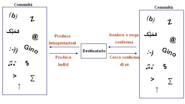 schema modello inferenziale e conversativo della comunicazione