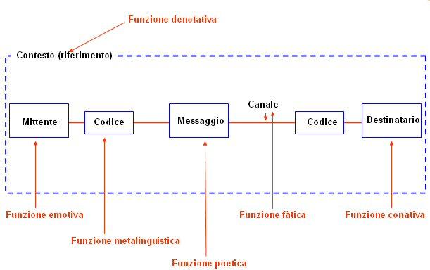 schema funzioni del linguaggio jakobson