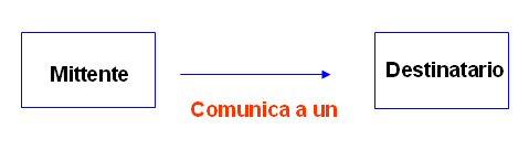 schema semplificato mittente/destinatario