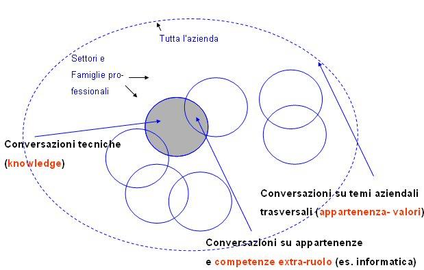 tre tipi di community aziendali
