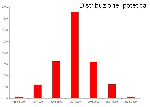 Distribuzione ipotetica contributi community interne