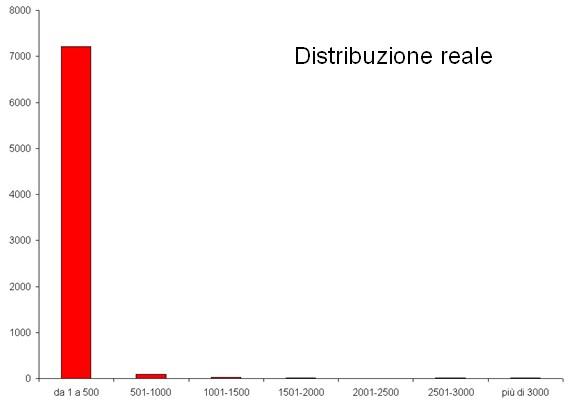 Distribuzione reale dei contributi nelle community interne