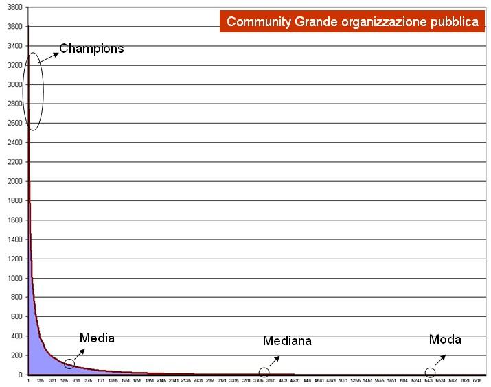 Serie ordinata per numero di contributi in una community interna 02