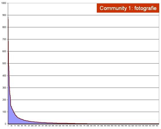 Serie ordinata per numero di contributi in una community interna 03