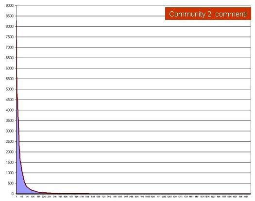 Serie ordinata per numero di contributi in una community interna 04