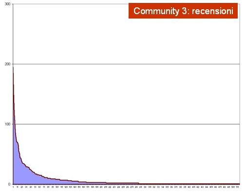 Serie ordinata per numero di contributi in una community interna 05
