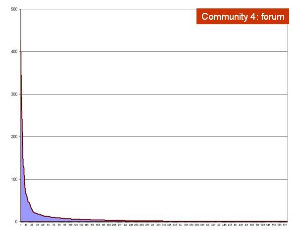 Serie ordinata per numero di contributi in una community interna 06
