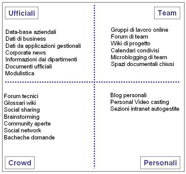 Schema tipi di contenuti intranet