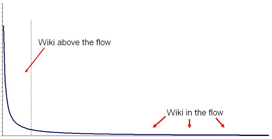 due tipi di wiki