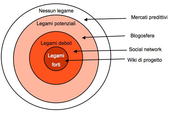 legami_professionali