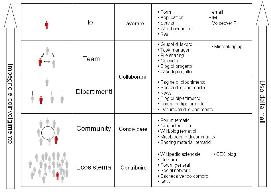 Modelli dei diversi usi della intranet
