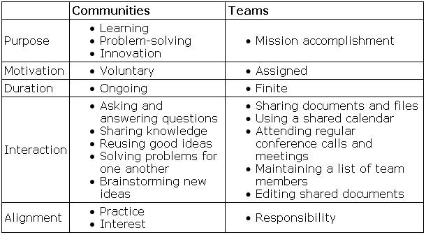 Differenze tra community e team organizzativi