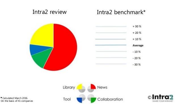 https://www.intranetmanagement.it/app/uploads/2016/07/contenuti_home_page.jpg
