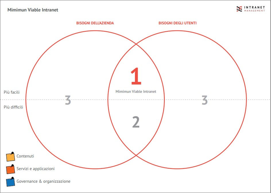 Minimum_viable_intranet_canvas