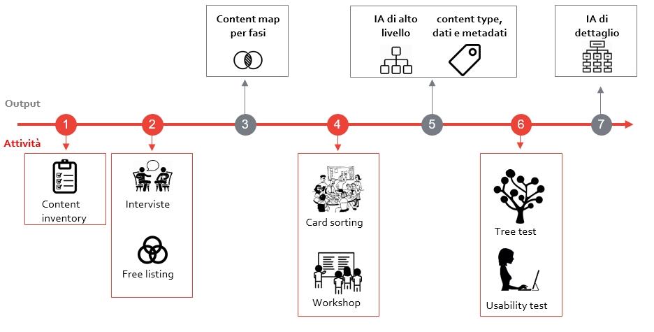 architettura_informativa_intranet_processo_[intranet_management]