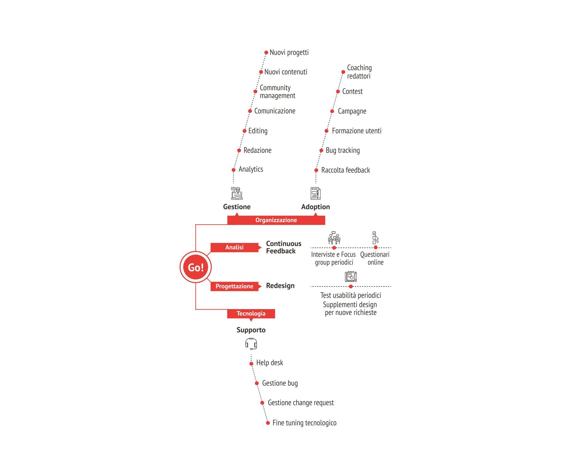 la parte finale della intranet Roadmap