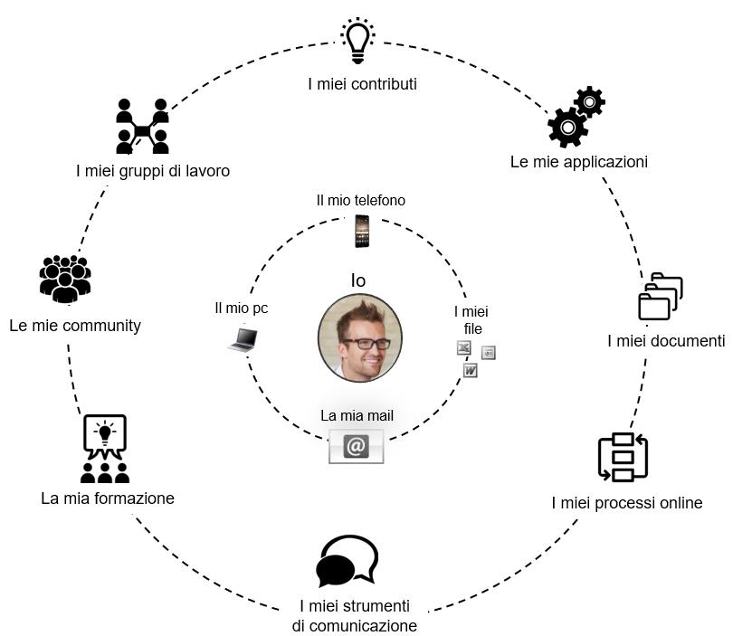 digital_workplace_schema_strumenti_[intranet_management]