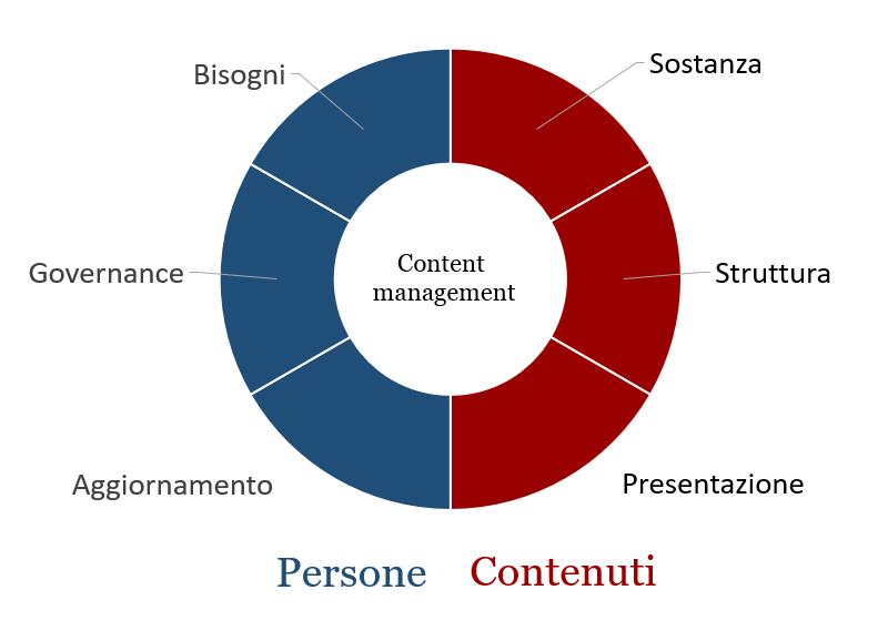 content management model
